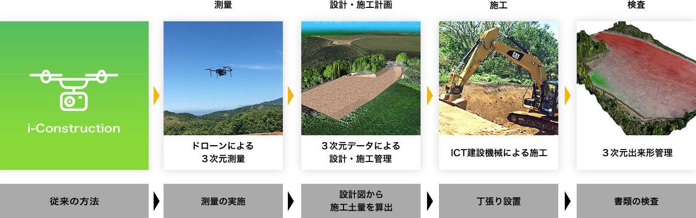 Constructionを導入した土木工事のワークフロー